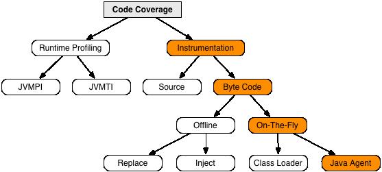 Coverage Implementation Techniques
